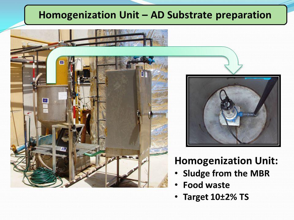 Homogenization Unit – AD Substrate preparation Homogenization Unit: Sludge from the MBR Food waste Target 10±2% TS