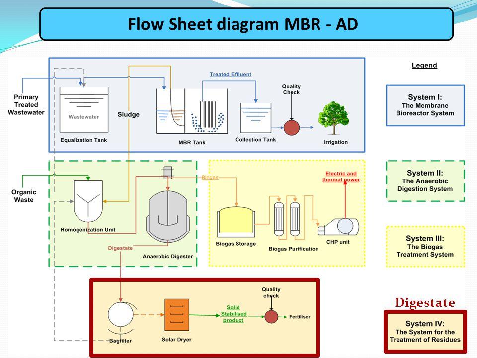 Digestate Flow Sheet diagram MBR - AD