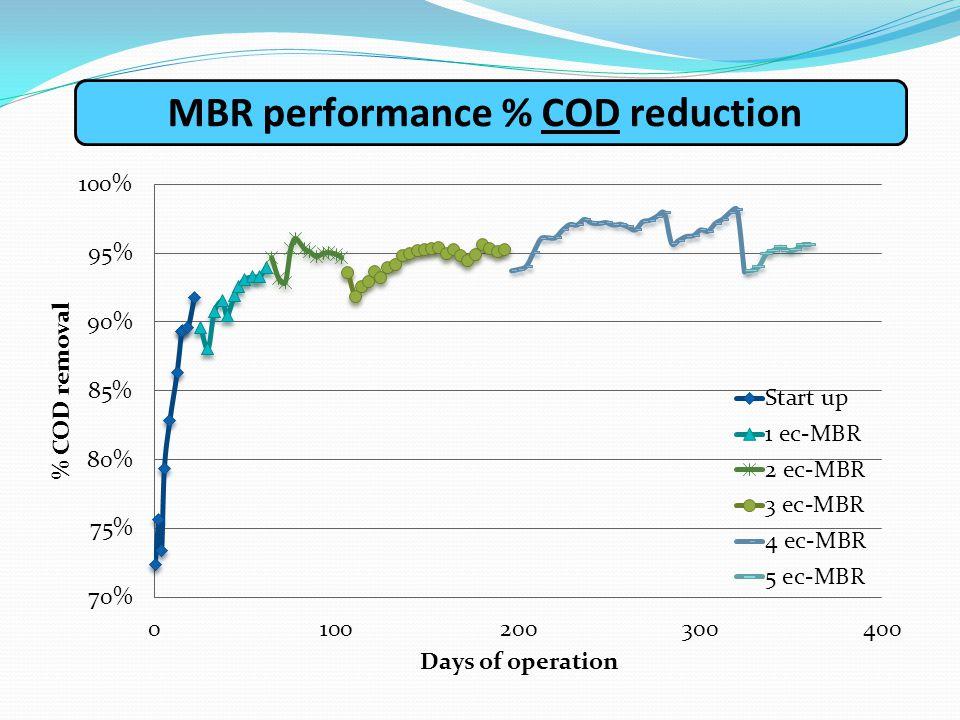 ΜΒR performance % COD reduction
