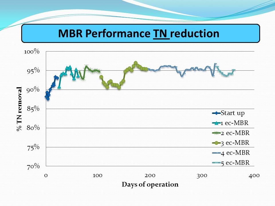ΜΒR Performance TN reduction