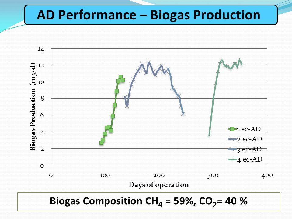 Biogas Composition CH 4 = 59%, CO 2 = 40 % AD Performance – Biogas Production