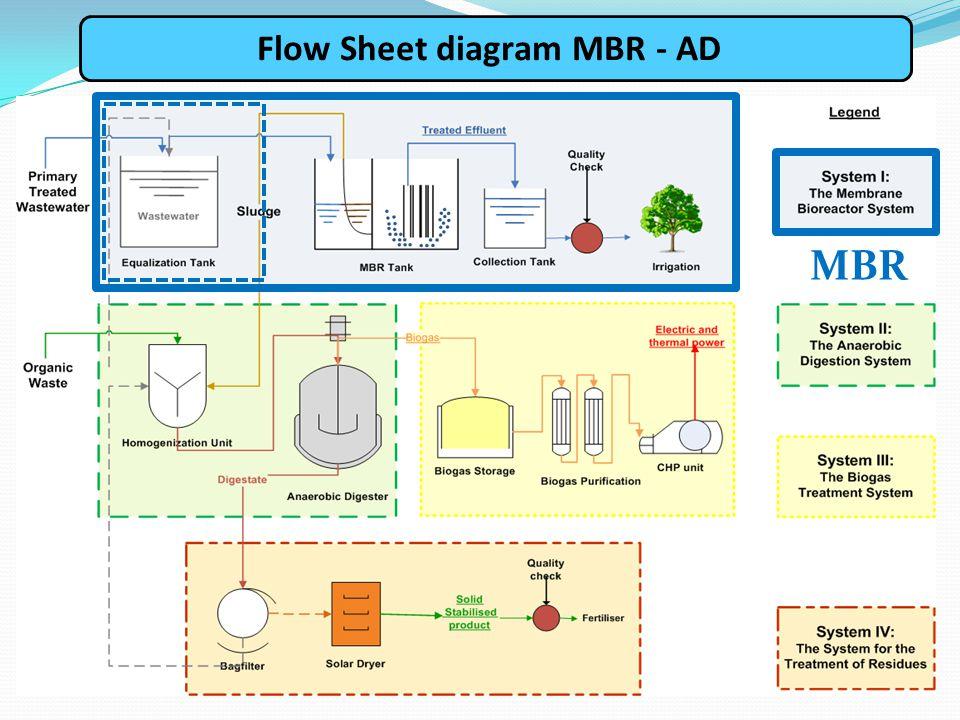 MBR Flow Sheet diagram MBR - AD
