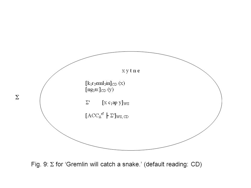   Fig. 9:  for 'Gremlin will catch a snake.' (default reading: CD)