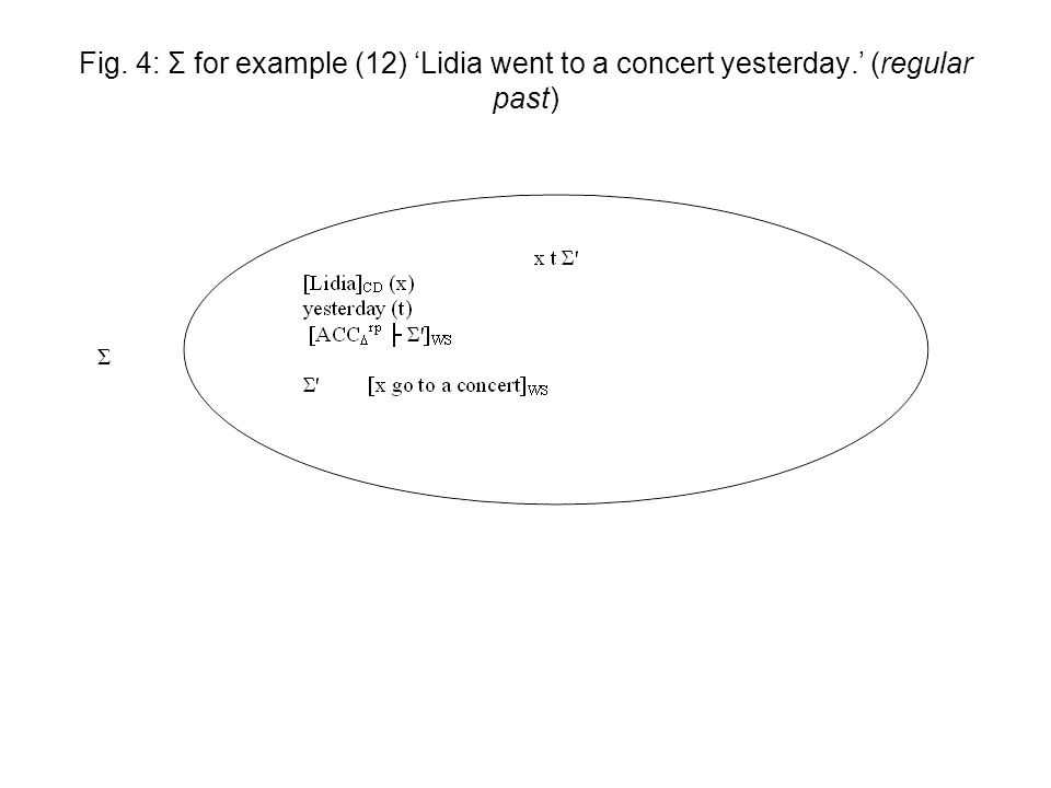 Fig. 4: Σ for example (12) 'Lidia went to a concert yesterday.' (regular past) Σ