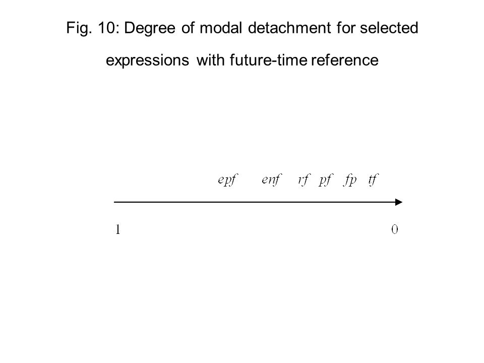 Fig. 10: Degree of modal detachment for selected expressions with future-time reference