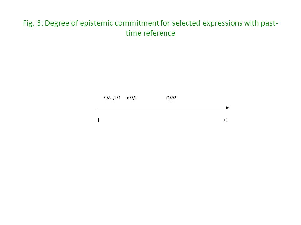 Fig. 3: Degree of epistemic commitment for selected expressions with past- time reference
