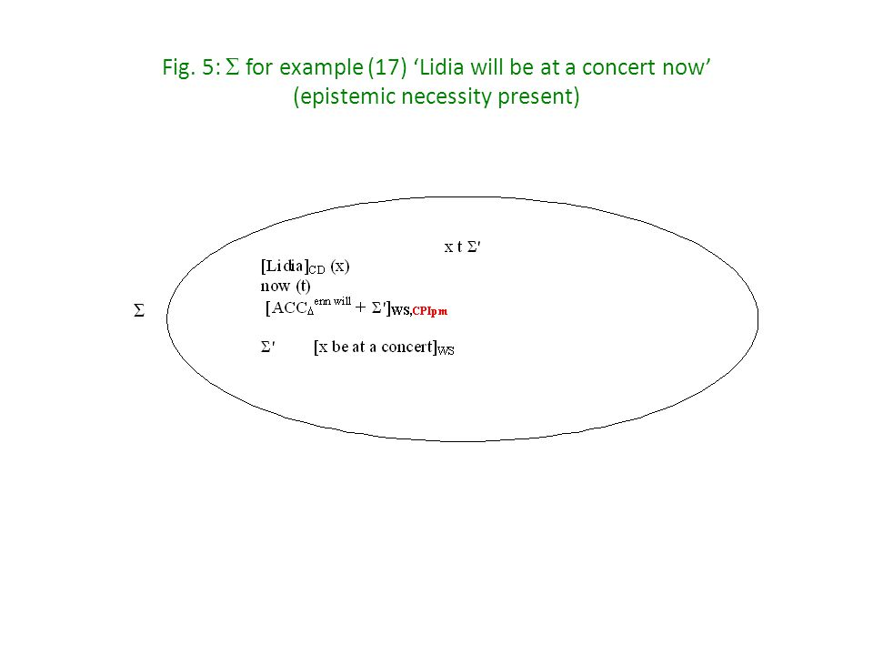 Fig. 5: Σ for example (17) 'Lidia will be at a concert now' (epistemic necessity present) Σ