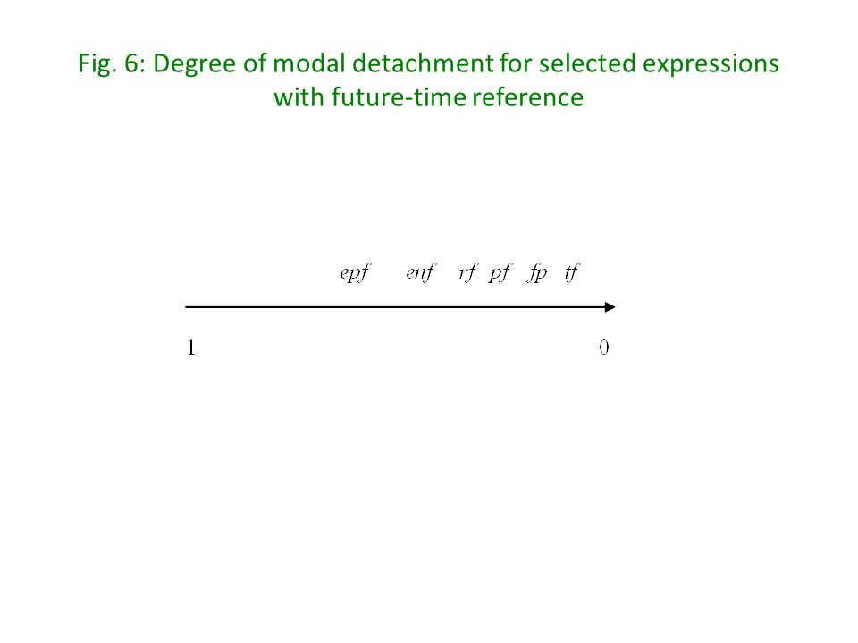 Fig. 6: Degree of modal detachment for selected expressions with future-time reference