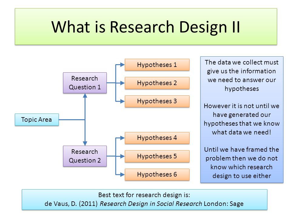 What is Research Design II Topic Area Research Question 1 Hypotheses 1 Research Question 2 Hypotheses 2 Hypotheses 3 Hypotheses 4 Hypotheses 5 Hypotheses 6 The data we collect must give us the information we need to answer our hypotheses However it is not until we have generated our hypotheses that we know what data we need.