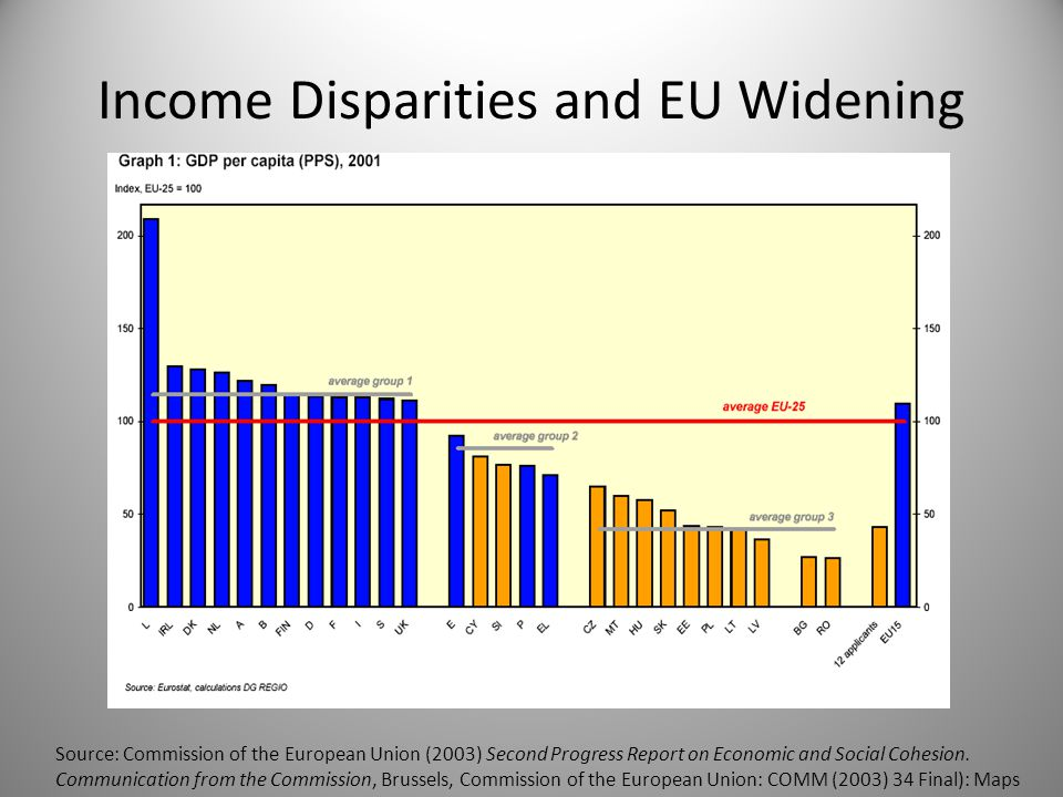 Source: Commission of the European Union (2003) Second Progress Report on Economic and Social Cohesion.