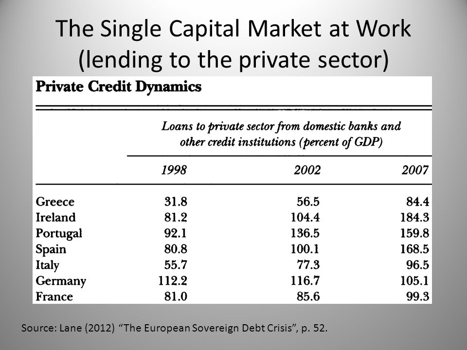 Source: Lane (2012) The European Sovereign Debt Crisis , p.