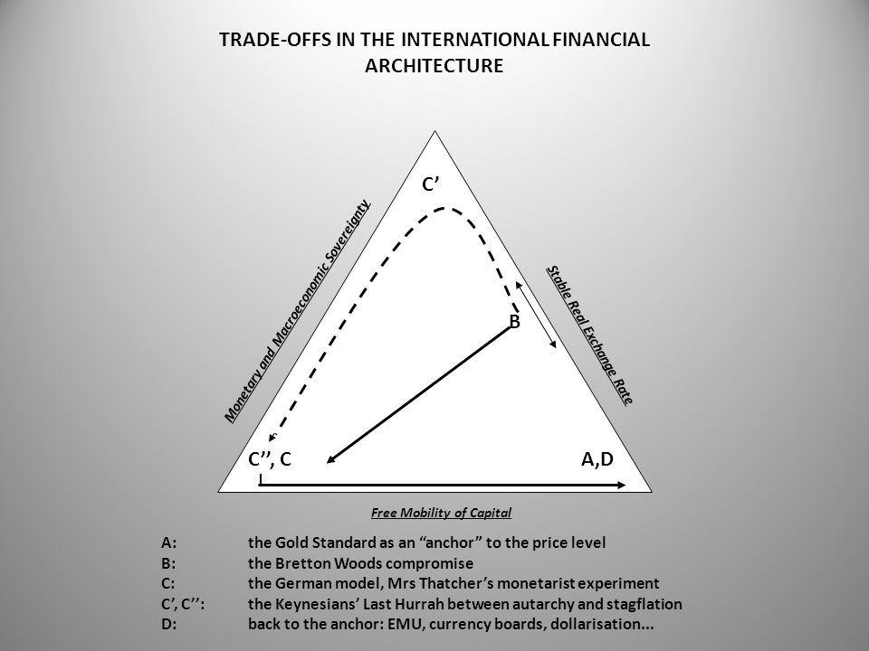 TRADE-OFFS IN THE INTERNATIONAL FINANCIAL ARCHITECTURE Monetary and Macroeconomic Sovereignty Stable Real Exchange Rate Free Mobility of Capital A,D B