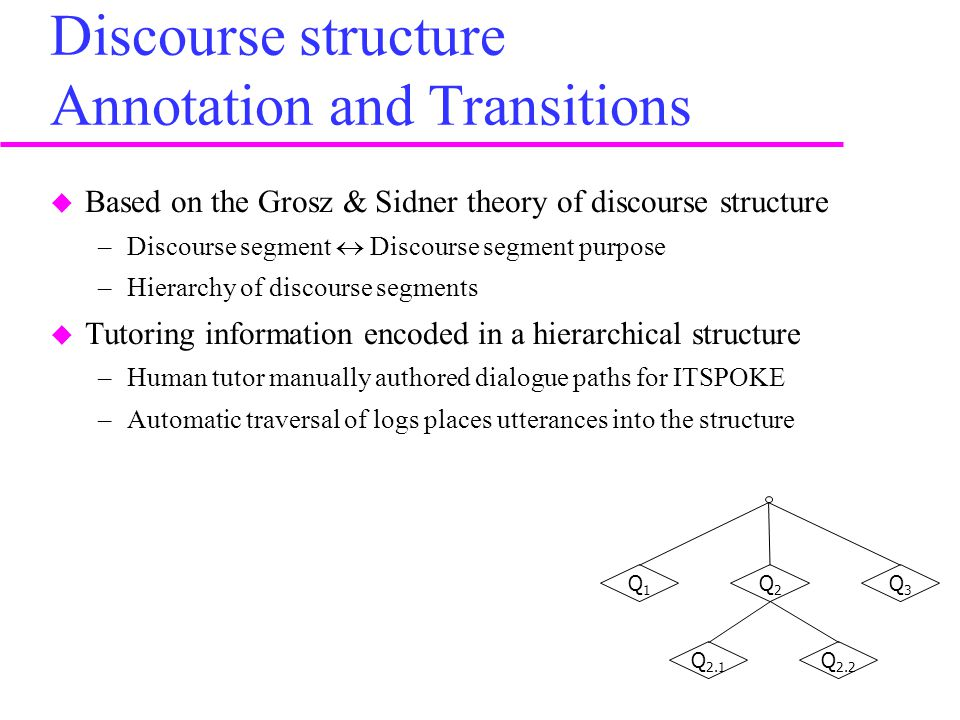 Discourse structure Annotation and Transitions  Based on the Grosz & Sidner theory of discourse structure –Discourse segment  Discourse segment purpose –Hierarchy of discourse segments  Tutoring information encoded in a hierarchical structure –Human tutor manually authored dialogue paths for ITSPOKE –Automatic traversal of logs places utterances into the structure Q1Q1 Q2Q2 Q3Q3 Q 2.1 Q 2.2