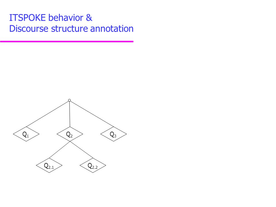 Q1Q1 Q2Q2 Q3Q3 Q 2.1 Q 2.2 ITSPOKE behavior & Discourse structure annotation