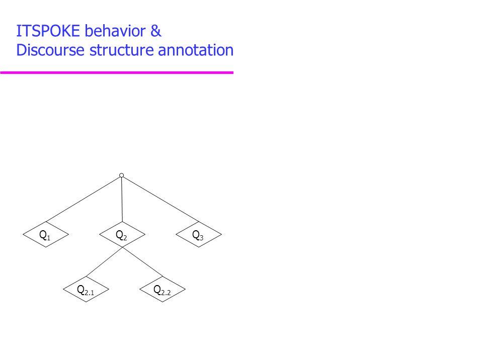 Q1Q1 Q2Q2 Q3Q3 Q 2.1 Q 2.2 ITSPOKE behavior & Discourse structure annotation