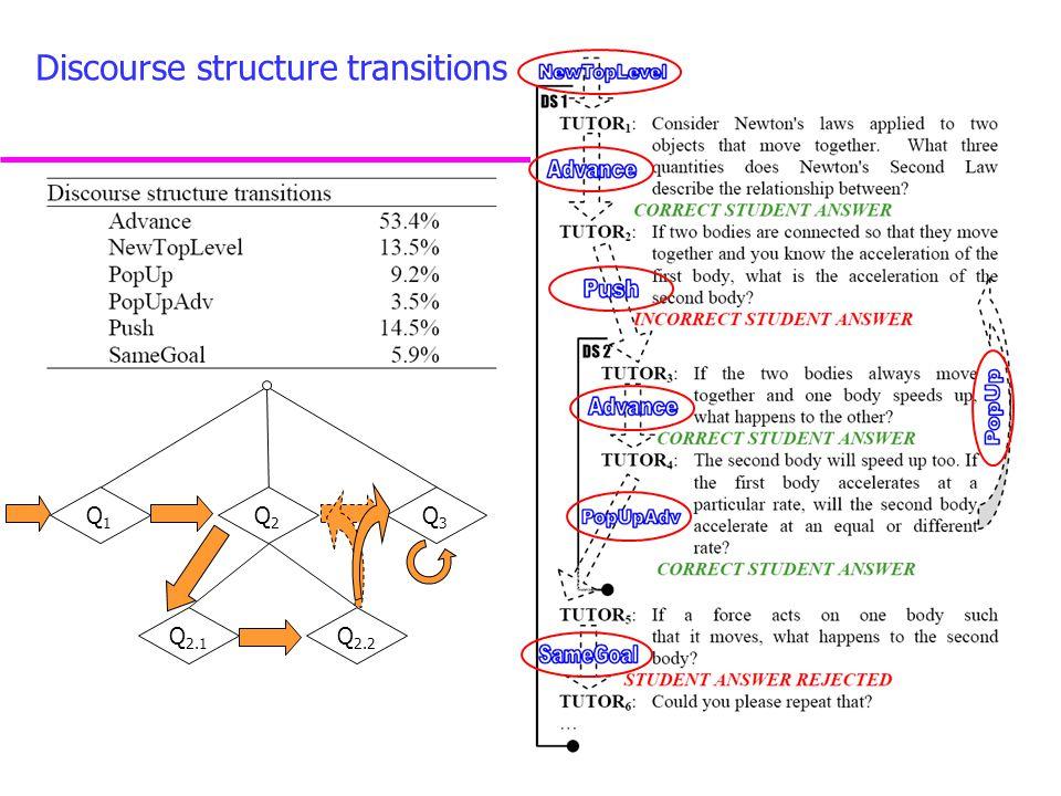 Q1Q1 Q2Q2 Q3Q3 Q 2.1 Q 2.2 Discourse structure transitions