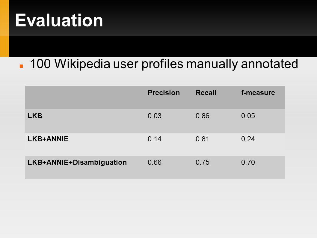Evaluation PrecisionRecallf-measure LKB0.030.860.05 LKB+ANNIE0.140.810.24 LKB+ANNIE+Disambiguation0.660.750.70 100 Wikipedia user profiles manually annotated