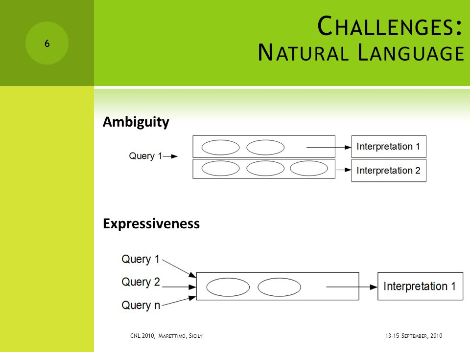 13-15 S EPTEMBER, 2010 CNL 2010, M ARETTIMO, S ICILY 6 C HALLENGES : N ATURAL L ANGUAGE 6 Ambiguity Expressiveness