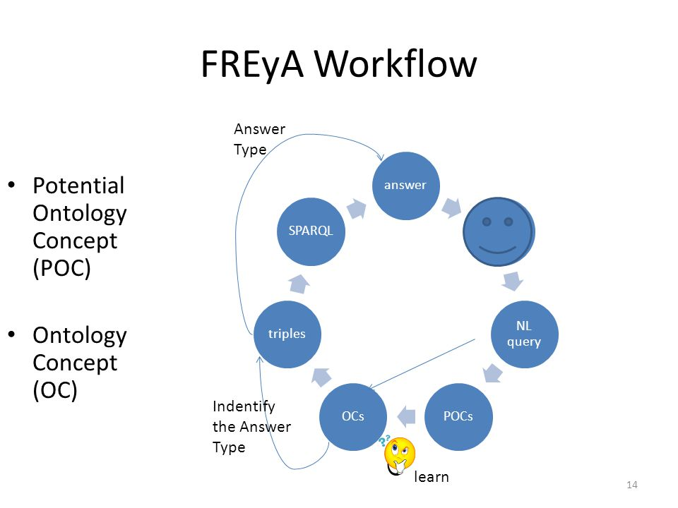 FREyA Workflow Potential Ontology Concept (POC) Ontology Concept (OC) 14 answer NL query POCsOCstriplesSPARQL learn Indentify the Answer Type Answer Type
