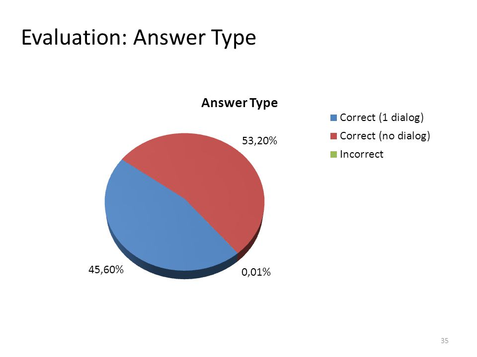 Evaluation: Answer Type 35