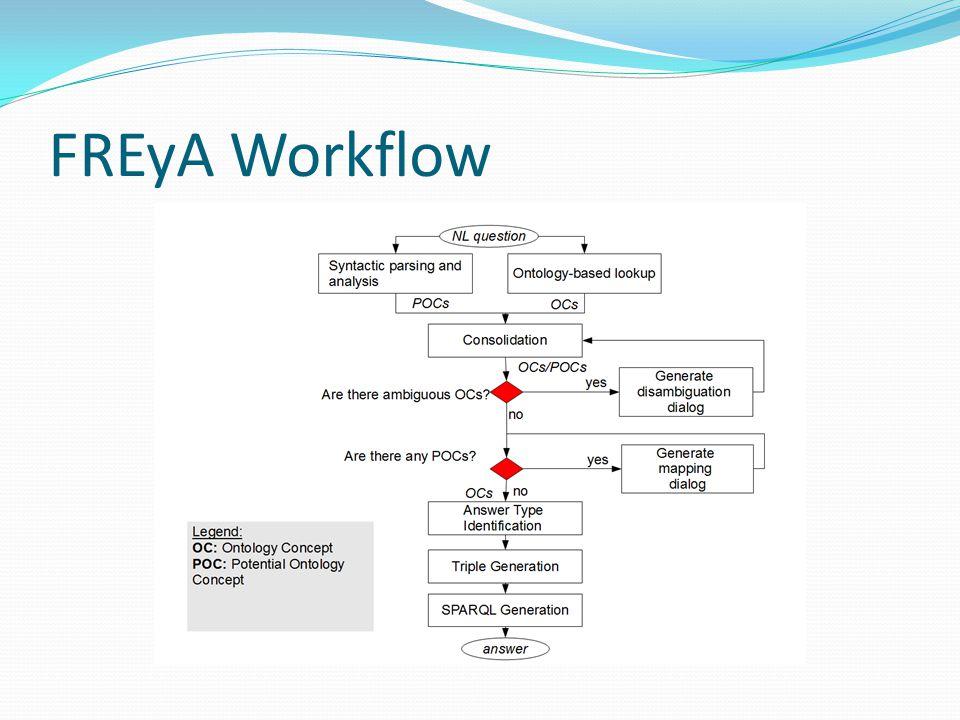 FREyA Workflow