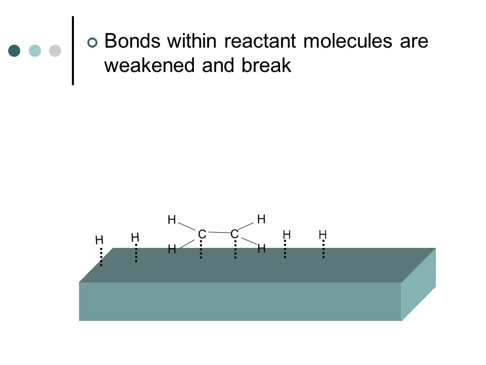 Bonds within reactant molecules are weakened and break H H C C H H H