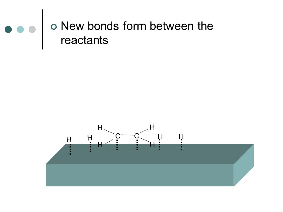 New bonds form between the reactants H H C C H H H