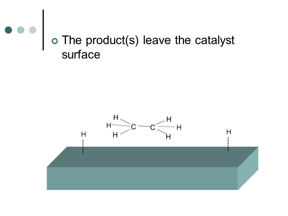 The product(s) leave the catalyst surface H H C C H H H H H H