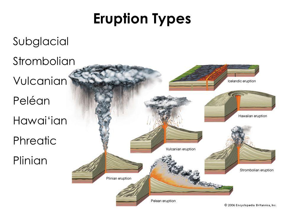Eruption Types Subglacial Strombolian Vulcanian Peléan Hawai'ian Phreatic Plinian