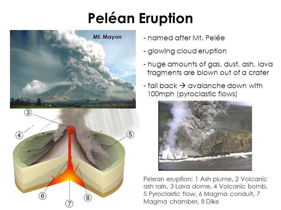 Peléan Eruption Pelean eruption: 1 Ash plume, 2 Volcanic ash rain, 3 Lava dome, 4 Volcanic bomb, 5 Pyroclastic flow, 6 Magma conduit, 7 Magma chamber, 8 Dike Mt.