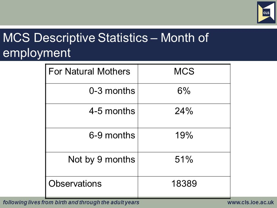 following lives from birth and through the adult years www.cls.ioe.ac.uk MCS Descriptive Statistics – Month of employment For Natural MothersMCS 0-3 m