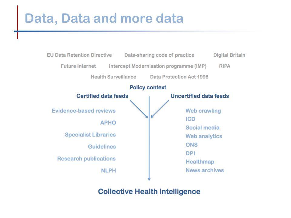 Data, Data and more data