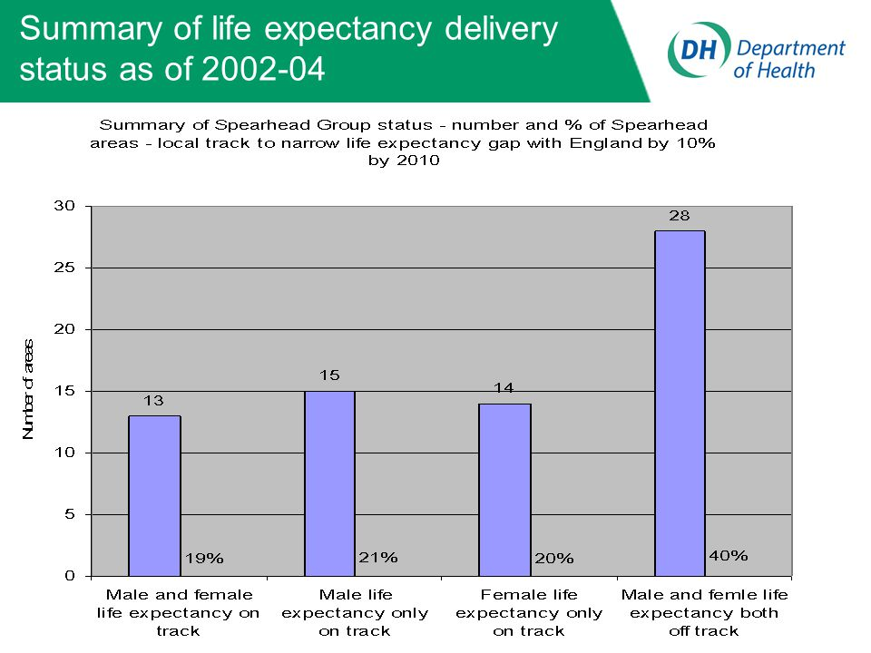 Summary of life expectancy delivery status as of 2002-04