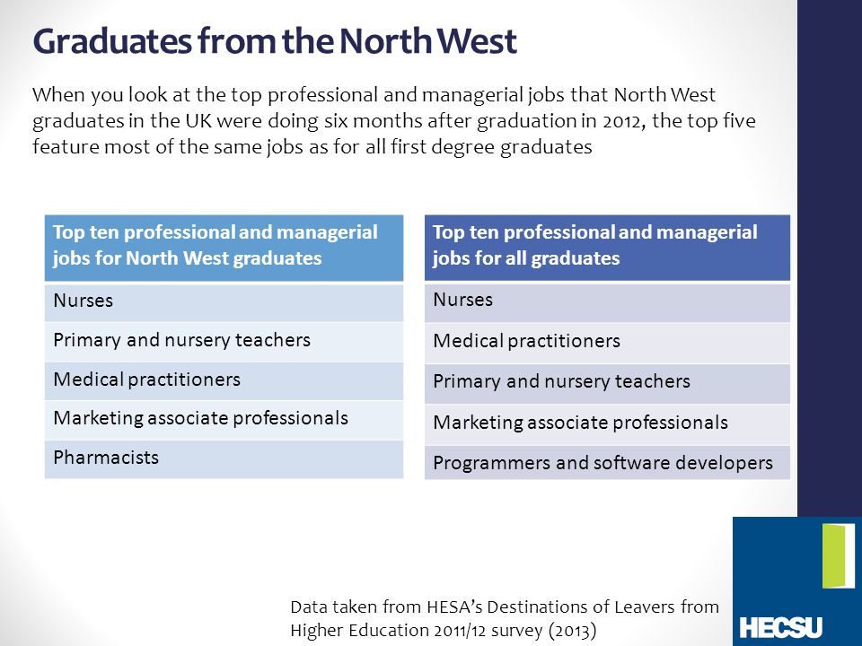 Graduates from the North West When you look at the top professional and managerial jobs that North West graduates in the UK were doing six months after graduation in 2012, the top five feature most of the same jobs as for all first degree graduates Top ten professional and managerial jobs for North West graduates Nurses Primary and nursery teachers Medical practitioners Marketing associate professionals Pharmacists Top ten professional and managerial jobs for all graduates Nurses Medical practitioners Primary and nursery teachers Marketing associate professionals Programmers and software developers Data taken from HESA's Destinations of Leavers from Higher Education 2011/12 survey (2013)