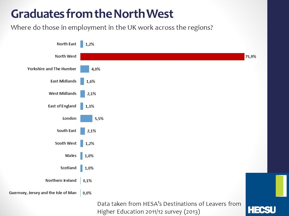Graduates from the North West Where do those in employment in the UK work across the regions.