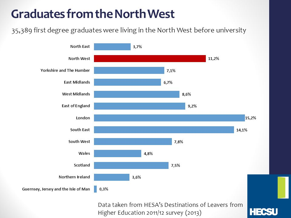 Graduates from the North West 35,389 first degree graduates were living in the North West before university Data taken from HESA's Destinations of Leavers from Higher Education 2011/12 survey (2013)