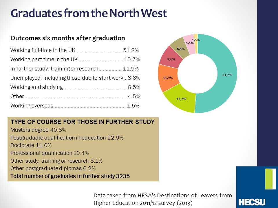 Graduates from the North West Outcomes six months after graduation Working full-time in the UK…………