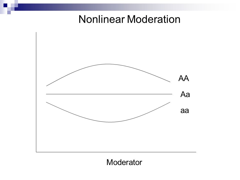 Moderator Nonlinear Moderation Aa AA aa