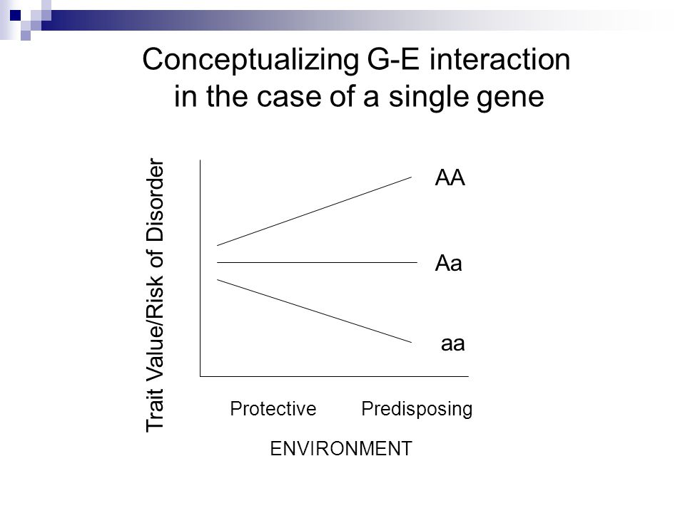 Protective Predisposing Trait Value/Risk of Disorder Aa AA aa Conceptualizing G-E interaction in the case of a single gene ENVIRONMENT