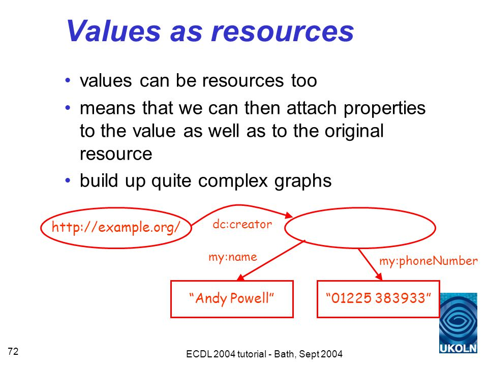 ECDL 2004 tutorial - Bath, Sept 2004 72 Values as resources values can be resources too means that we can then attach properties to the value as well as to the original resource build up quite complex graphs http://example.org/ Andy Powell dc:creator 01225 383933 my:phoneNumber my:name