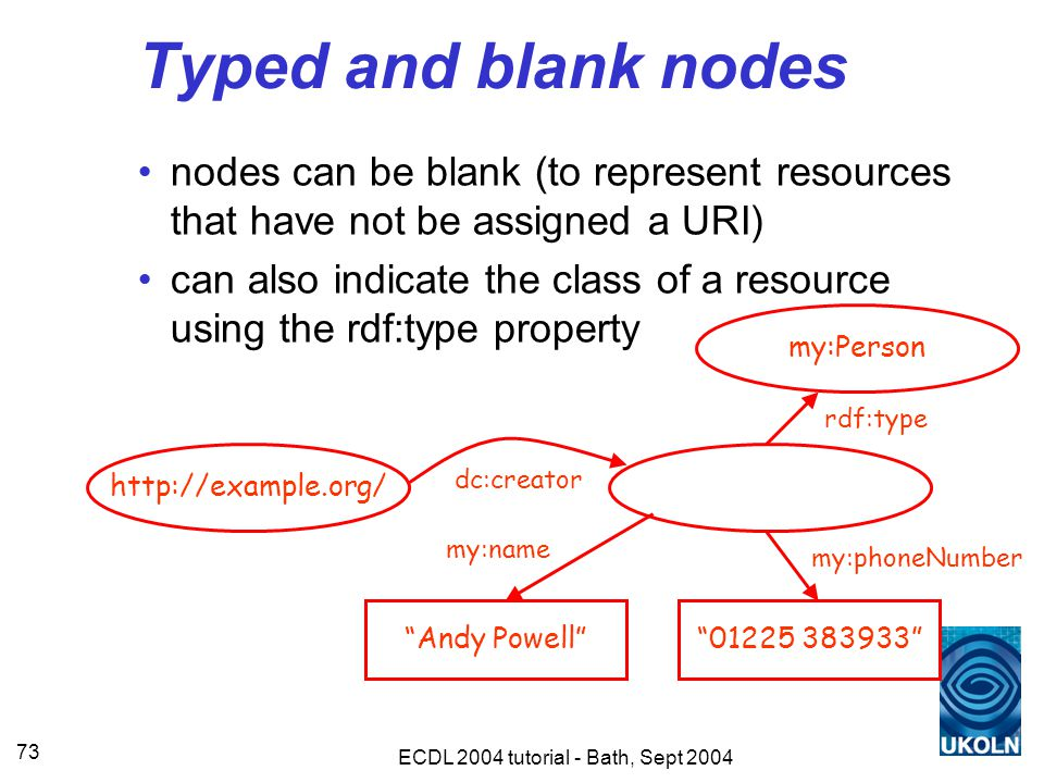 ECDL 2004 tutorial - Bath, Sept 2004 73 Typed and blank nodes nodes can be blank (to represent resources that have not be assigned a URI) can also indicate the class of a resource using the rdf:type property http://example.org/ Andy Powell dc:creator 01225 383933 my:phoneNumber my:name my:Person rdf:type