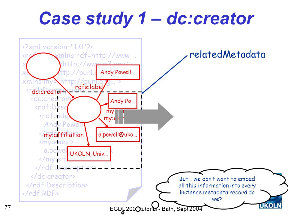 ECDL 2004 tutorial - Bath, Sept 2004 77 <rdf:RDF xmlns:rdf=http://www….