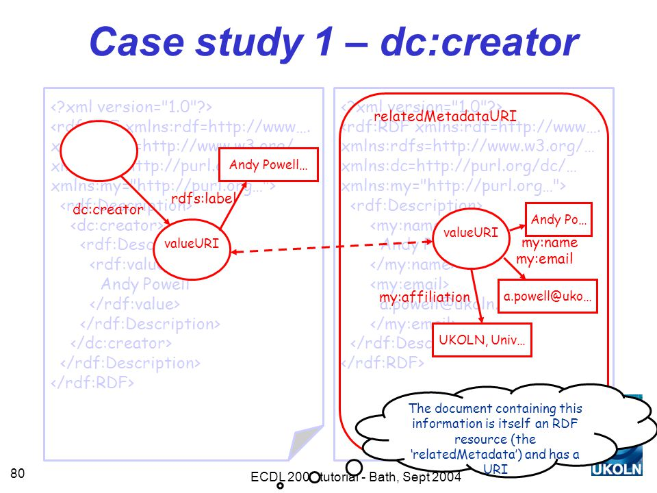 ECDL 2004 tutorial - Bath, Sept 2004 80 <rdf:RDF xmlns:rdf=http://www….