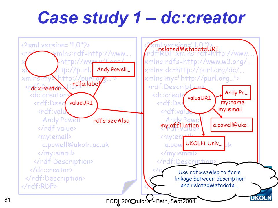 ECDL 2004 tutorial - Bath, Sept 2004 81 <rdf:RDF xmlns:rdf=http://www….