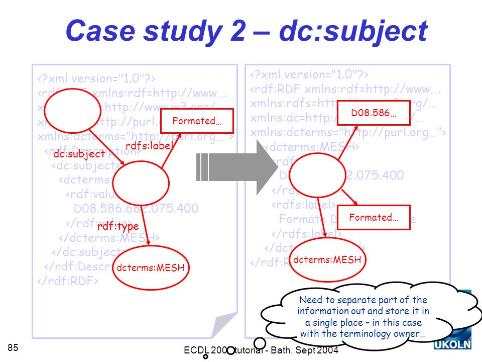 ECDL 2004 tutorial - Bath, Sept 2004 85 Case study 2 – dc:subject <rdf:RDF xmlns:rdf=http://www….
