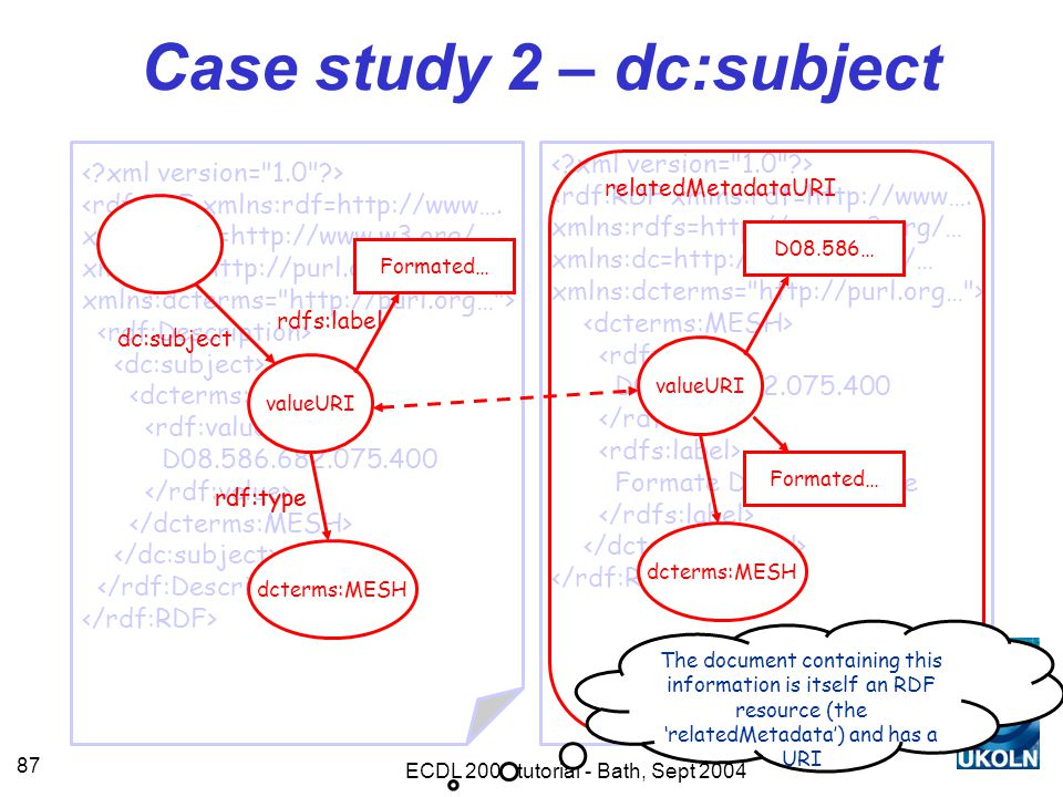 ECDL 2004 tutorial - Bath, Sept 2004 87 Case study 2 – dc:subject <rdf:RDF xmlns:rdf=http://www….