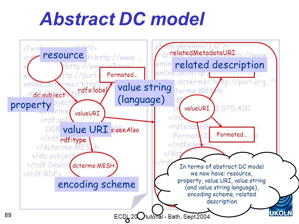 ECDL 2004 tutorial - Bath, Sept 2004 89 Abstract DC model <rdf:RDF xmlns:rdf=http://www….