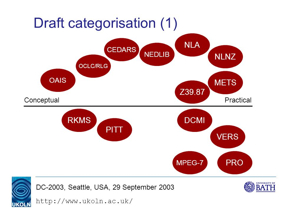 DC-2003, Seattle, USA, 29 September 2003 Draft categorisation (1) PracticalConceptual PRO NEDLIB DCMI METS RKMS PITT VERS NLNZ NLA CEDARS OCLC/RLG MPEG-7 Z39.87 OAIS