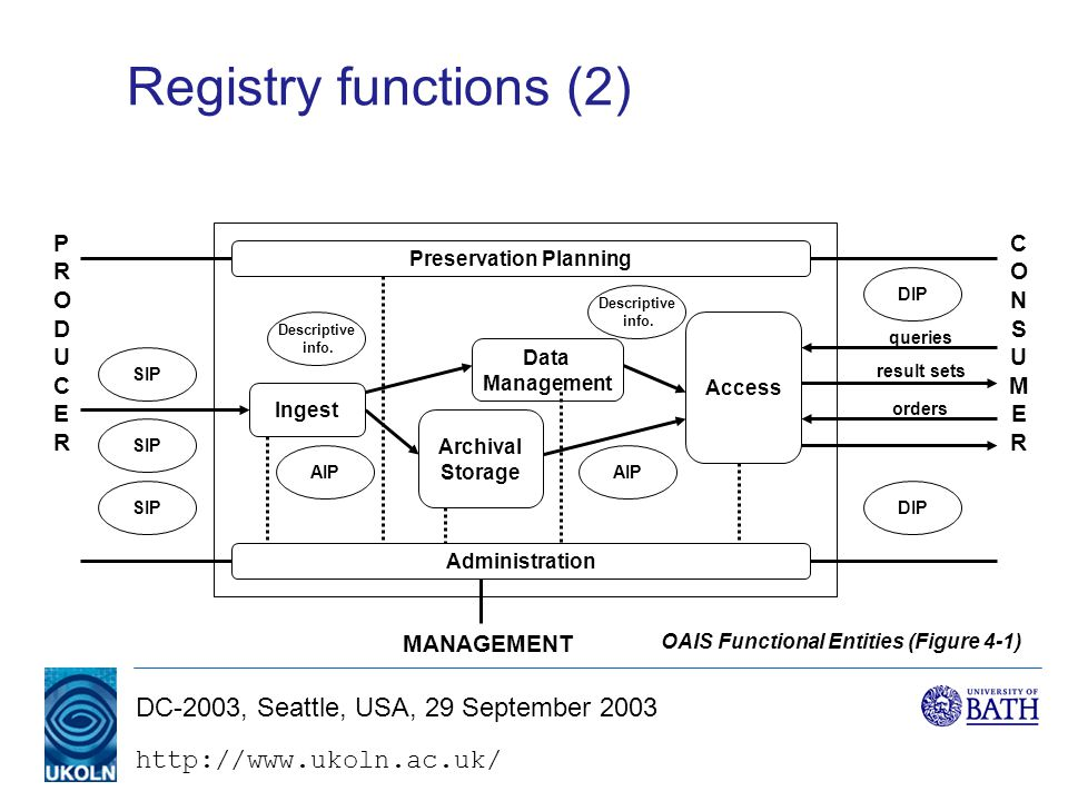 DC-2003, Seattle, USA, 29 September 2003 Registry functions (2) Administration Ingest Archival Storage Access Data Management Descriptive info.