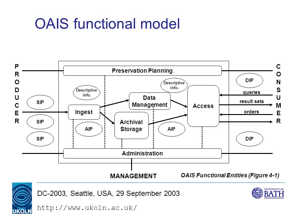 DC-2003, Seattle, USA, 29 September 2003 OAIS functional model Administration Ingest Archival Storage Access Data Management Descriptive info.